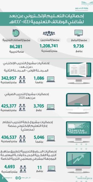 المركز الوطني للتطوير المهني التعليمي : قمنا بتدريب مليون معلم ومعلمة do.php?img=56597