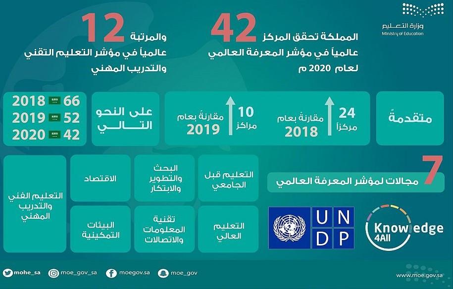 المملكة في المرتبة 42 من بين 138 دولة في مؤشر المعرفة العالمي 2020 do.php?img=57555
