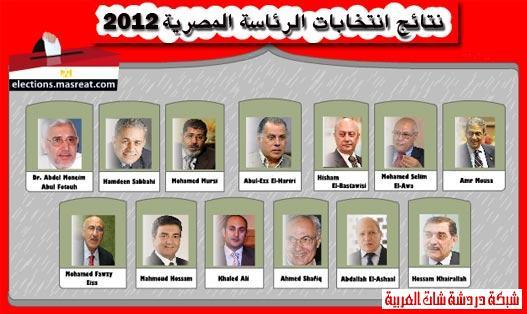 نتيجة الانتخابات الرئاسية 2012 في مصر نتائج المرشحين 13 اليوم 13380170461.jpg