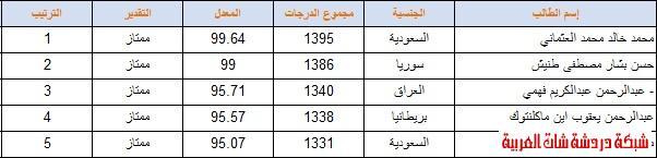 أوائل المرحلة المتوسطة ( بنين   بنات ) 2012 المدراس السعودية اسلام اباد 13387121422.jpg