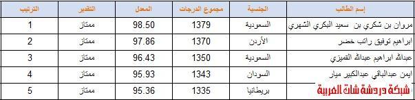 أوائل المرحلة المتوسطة ( بنين   بنات ) 2012 المدراس السعودية اسلام اباد 13387121423.jpg