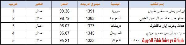 أوائل المرحلة المتوسطة ( بنين   بنات ) 2012 المدراس السعودية اسلام اباد 13387121424.jpg