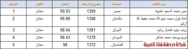 أوائل المرحلة المتوسطة ( بنين   بنات ) 2012 المدراس السعودية اسلام اباد 13387123661.jpg