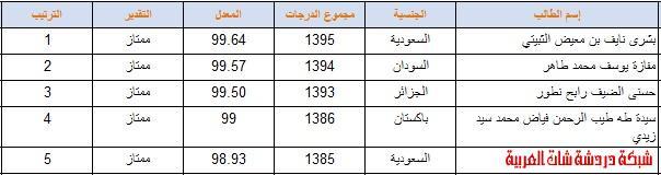 أوائل المرحلة المتوسطة ( بنين   بنات ) 2012 المدراس السعودية اسلام اباد 13387123663.jpg