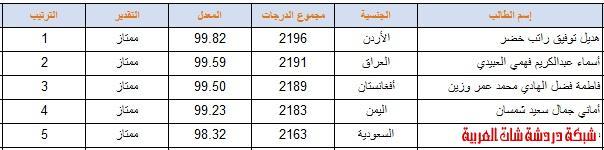 اوائل الصف الاول والثاني ثانوي بنات وبنين الفصل الثاني 1433 13387290944.jpg