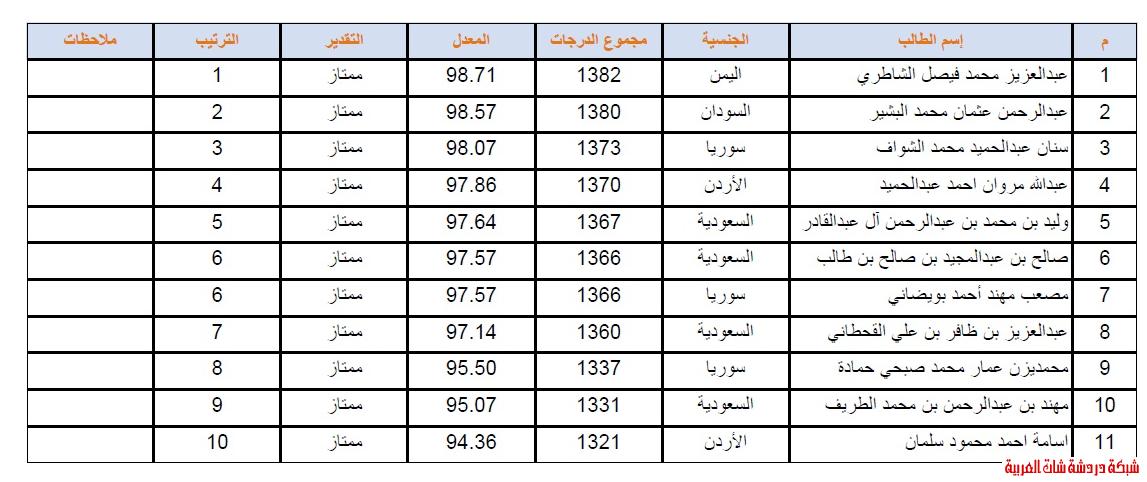 الطلاب العشر الأوائل للصف الثاني متوسط 1432  1433 في متوسطة جعفر 13389914111.png