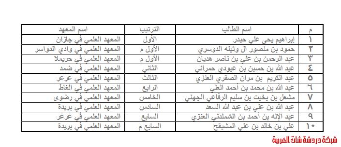العشرة الأوائل في الشهادة الثانوية بالمعاهد العلمية 13393612731.png