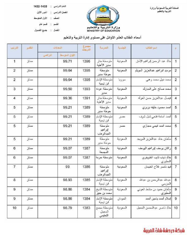الطلاب العشر الأوائل من طلاب محافظة المجمعة في المرحلتين المتوسطة والثانوية 13394079341.jpg