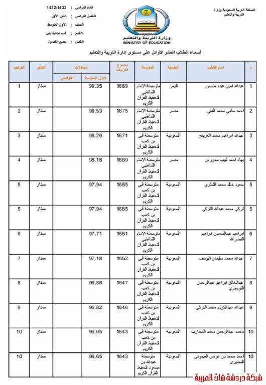 الطلاب العشر الأوائل من طلاب محافظة المجمعة في المرحلتين المتوسطة والثانوية 13394079342.jpg