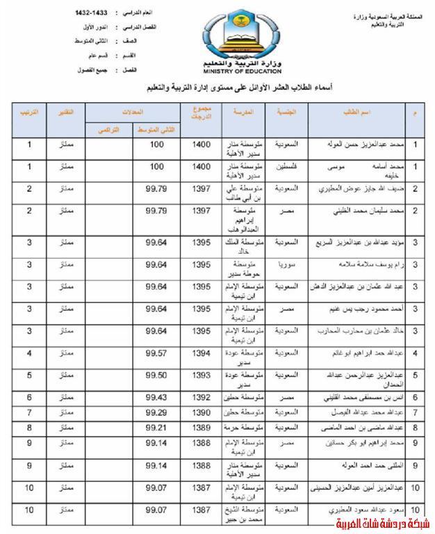 الطلاب العشر الأوائل من طلاب محافظة المجمعة في المرحلتين المتوسطة والثانوية 13394079343.jpg