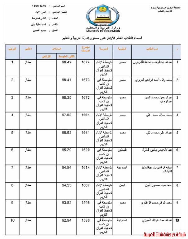 الطلاب العشر الأوائل من طلاب محافظة المجمعة في المرحلتين المتوسطة والثانوية 13394079344.jpg
