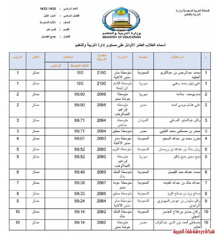 الطلاب العشر الأوائل من طلاب محافظة المجمعة في المرحلتين المتوسطة والثانوية 13394079345.jpg