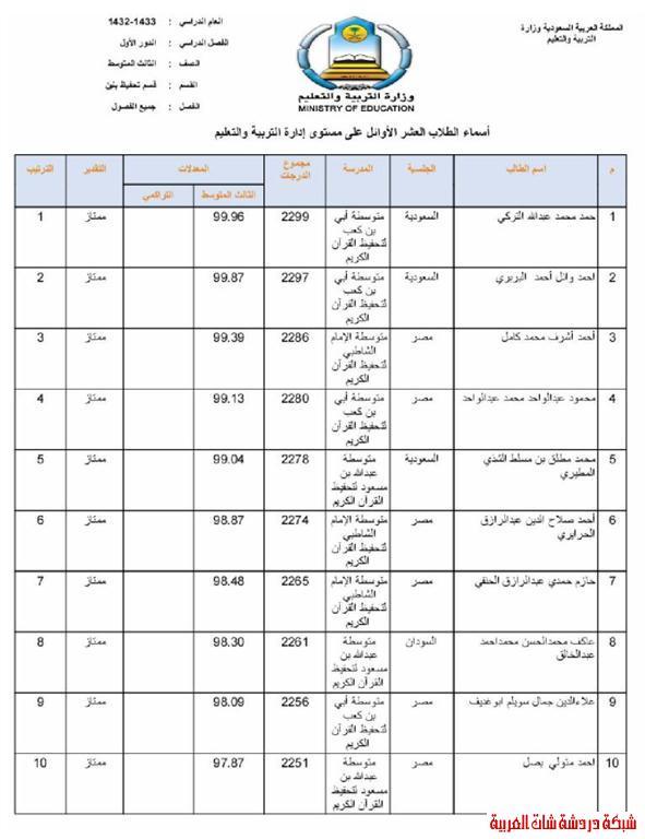 الطلاب العشر الأوائل من طلاب محافظة المجمعة في المرحلتين المتوسطة والثانوية 13394079356.jpg