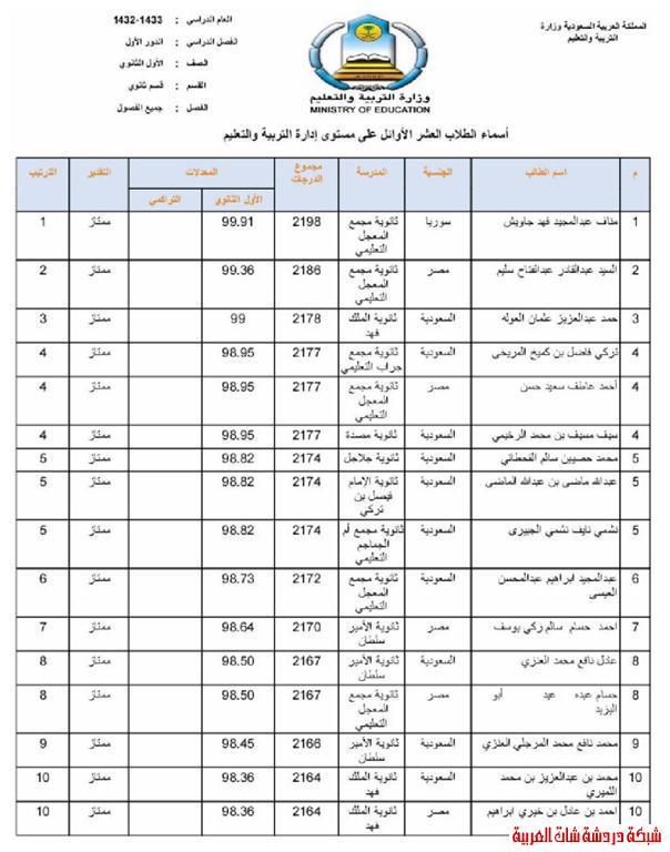 الطلاب العشر الأوائل من طلاب محافظة المجمعة في المرحلتين المتوسطة والثانوية 13394081691.jpg