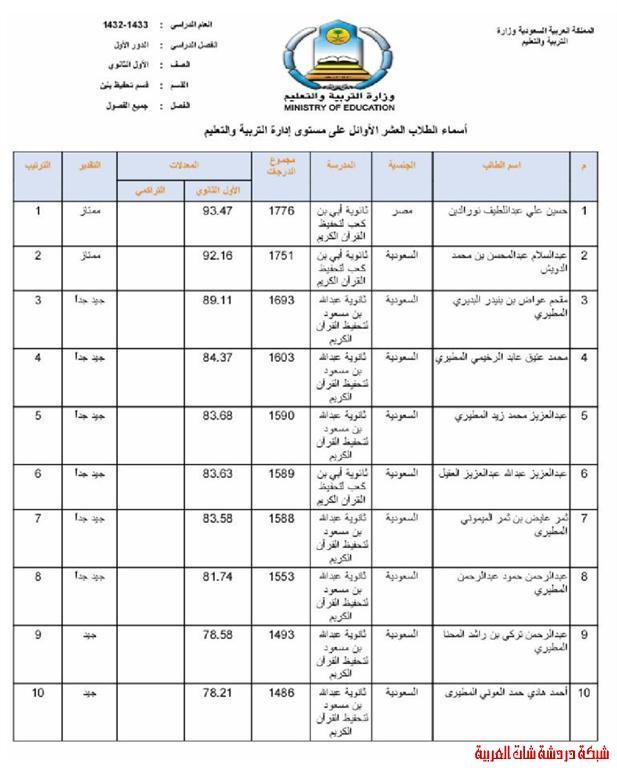 الطلاب العشر الأوائل من طلاب محافظة المجمعة في المرحلتين المتوسطة والثانوية 13394081692.jpg
