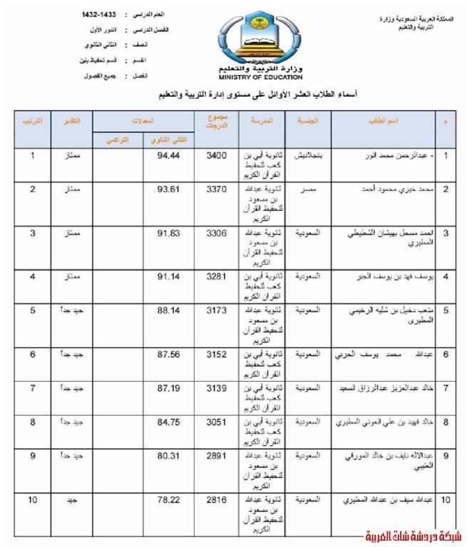 الطلاب العشر الأوائل من طلاب محافظة المجمعة في المرحلتين المتوسطة والثانوية 13394081693.jpg