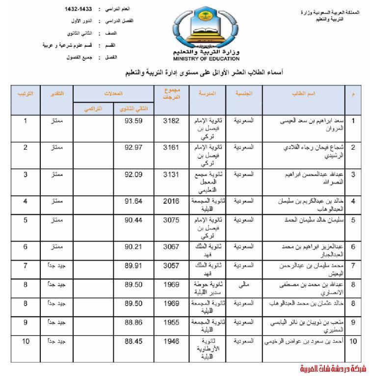 الطلاب العشر الأوائل من طلاب محافظة المجمعة في المرحلتين المتوسطة والثانوية 13394081694.jpg