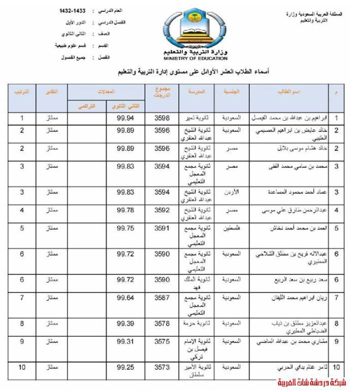 الطلاب العشر الأوائل من طلاب محافظة المجمعة في المرحلتين المتوسطة والثانوية 13394081695.jpg