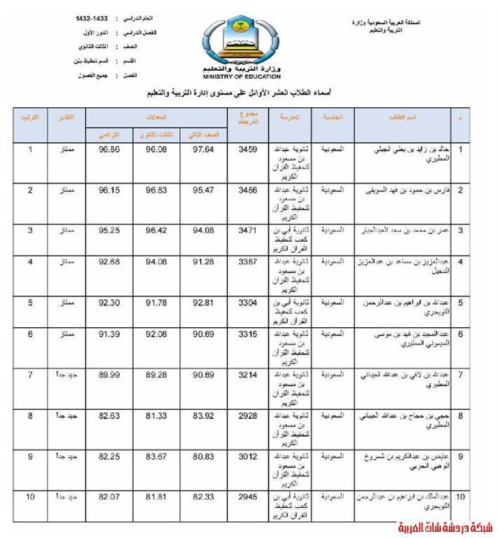 الطلاب العشر الأوائل من طلاب محافظة المجمعة في المرحلتين المتوسطة والثانوية 13394081696.jpg