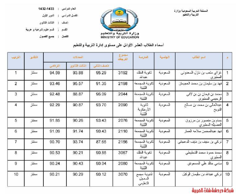 الطلاب العشر الأوائل من طلاب محافظة المجمعة في المرحلتين المتوسطة والثانوية 13394083891.jpg