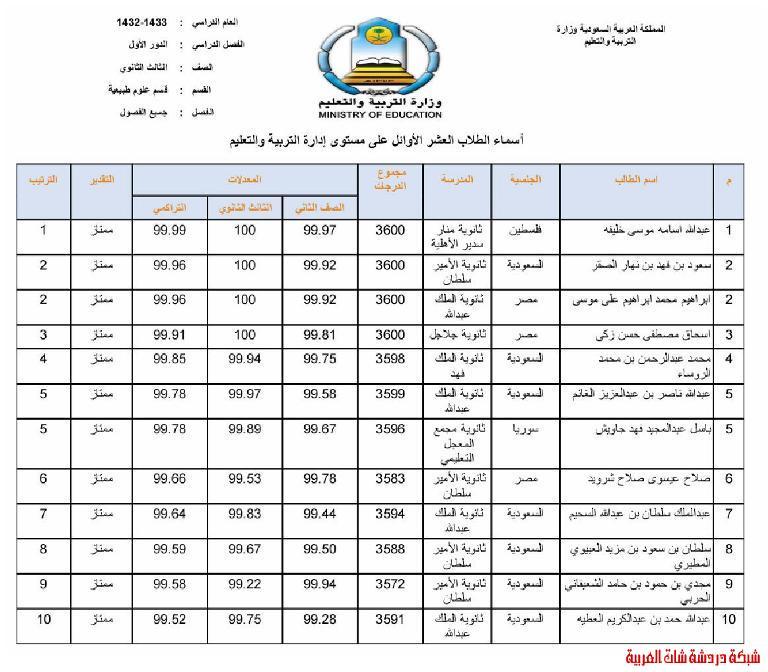 الطلاب العشر الأوائل من طلاب محافظة المجمعة في المرحلتين المتوسطة والثانوية 13394083902.jpg
