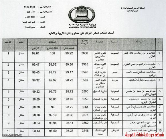 العشرة الاوائل للبنين والبنات في محافظة العلا 1433 13394204221.jpg