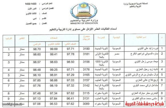 العشرة الاوائل للبنين والبنات في محافظة العلا 1433 13394204223.jpg