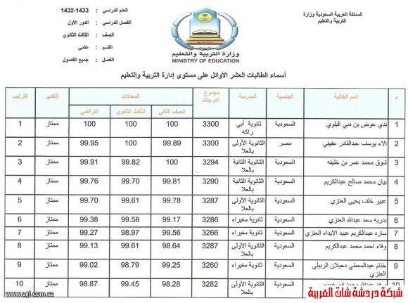 العشرة الاوائل للبنين والبنات في محافظة العلا 1433 13394204224.jpg