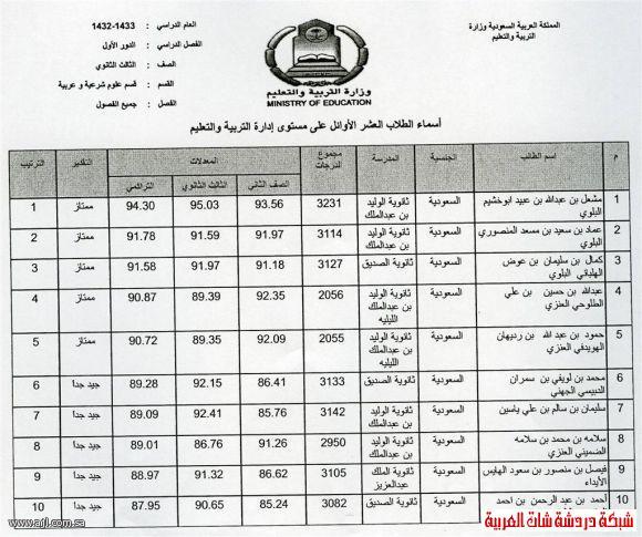 العشرة الاوائل للبنين والبنات في محافظة العلا 1433 13394204225.jpg