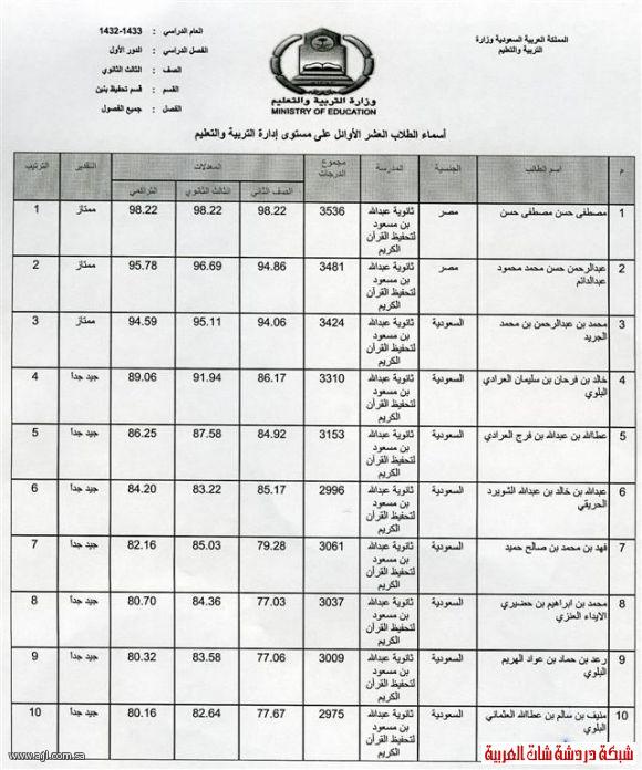 العشرة الاوائل للبنين والبنات في محافظة العلا 1433 13394204226.jpg