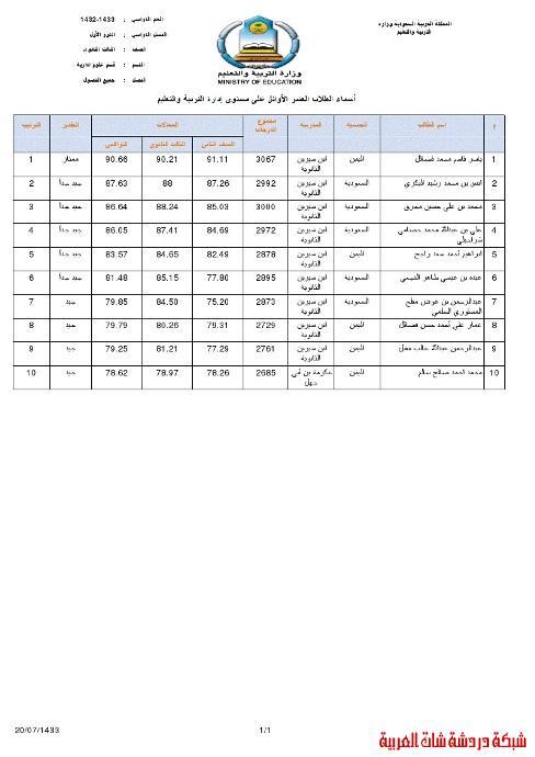 أسماء العشرة الأوائل في الثانوية العامة بمنطقة مكة المكرمة 1432-1433 13395153561.jpg