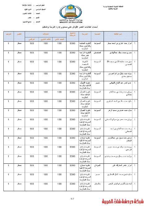 أسماء العشرة الأوائل في الثانوية العامة بمنطقة مكة المكرمة 1432-1433 13395153572.jpg