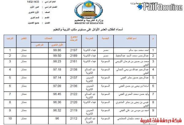 إعلان العشرة الأوائل من الثانوية  1433على مستوى مكتب فيفاء وتعليم صبيا 13396218931.jpg