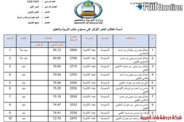 إعلان العشرة الأوائل من الثانوية  1433على مستوى مكتب فيفاء وتعليم صبيا 13396218932.jpg