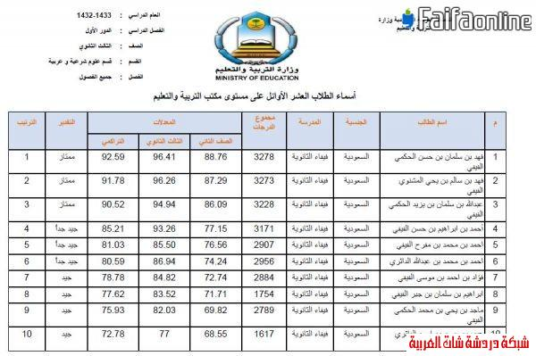 إعلان العشرة الأوائل من الثانوية  1433على مستوى مكتب فيفاء وتعليم صبيا 13396218933.jpg