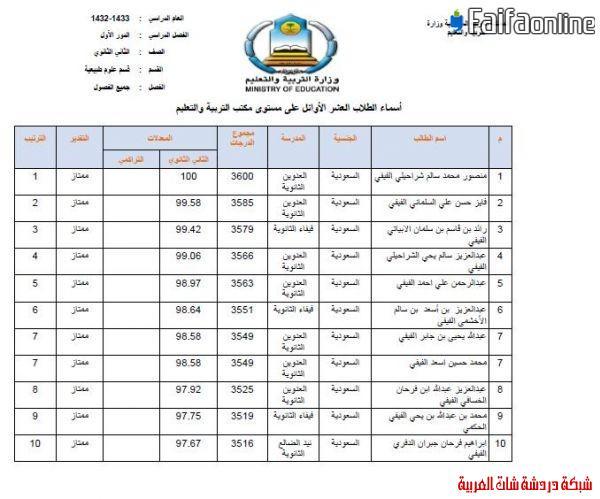 إعلان العشرة الأوائل من الثانوية  1433على مستوى مكتب فيفاء وتعليم صبيا 13396218934.jpg