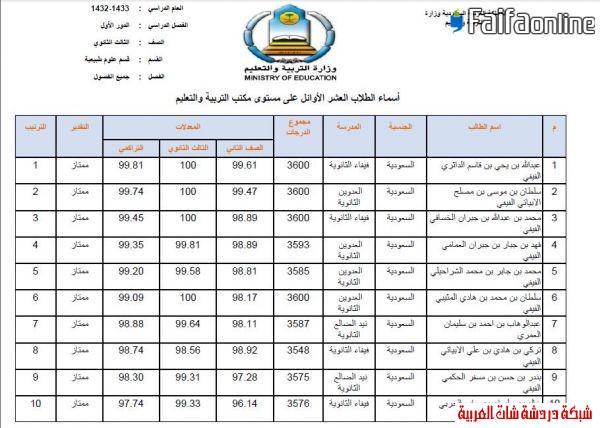 إعلان العشرة الأوائل من الثانوية  1433على مستوى مكتب فيفاء وتعليم صبيا 13396218935.jpg