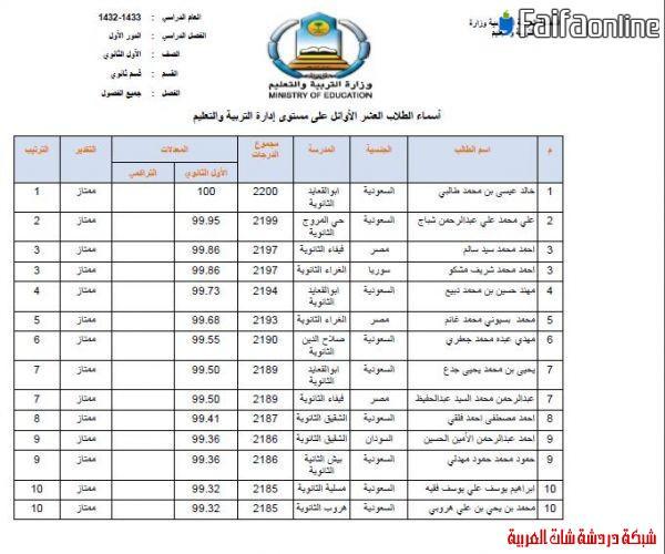 إعلان العشرة الأوائل من الثانوية  1433على مستوى مكتب فيفاء وتعليم صبيا 13396218936.jpg