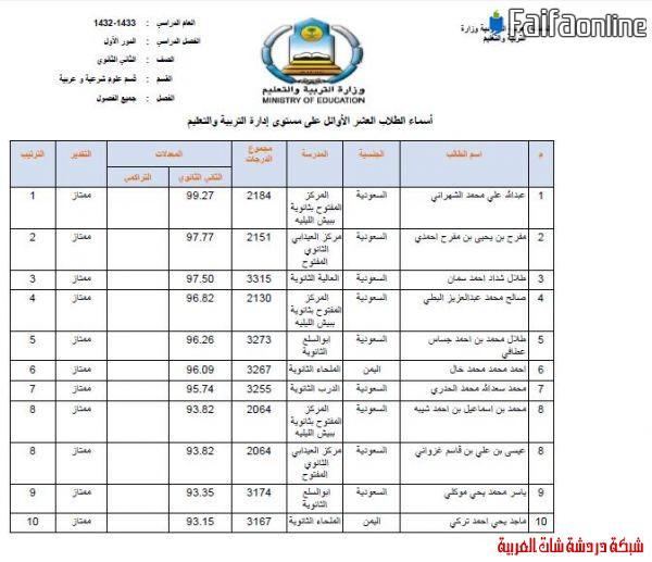 إعلان العشرة الأوائل من الثانوية  1433على مستوى مكتب فيفاء وتعليم صبيا 13396220851.jpg