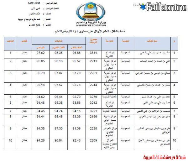 إعلان العشرة الأوائل من الثانوية  1433على مستوى مكتب فيفاء وتعليم صبيا 13396220852.jpg