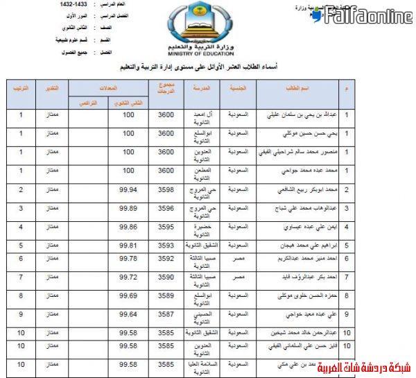 إعلان العشرة الأوائل من الثانوية  1433على مستوى مكتب فيفاء وتعليم صبيا 13396220853.jpg