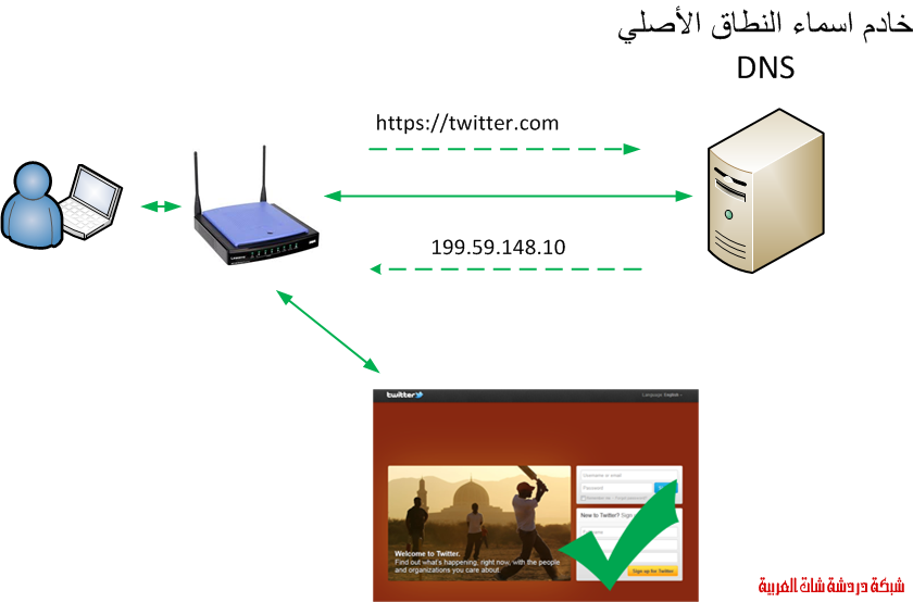 ما هو فيروس DNSChanger؟ 13417550491.png