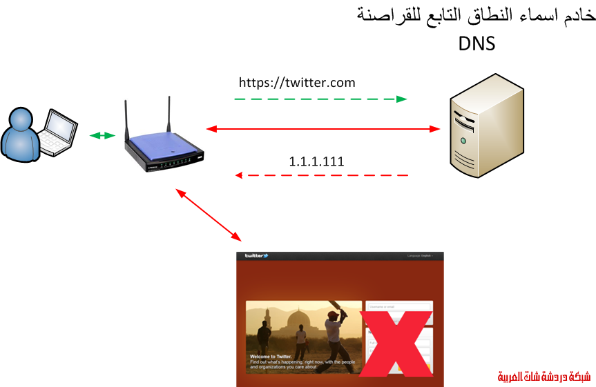 ما هو فيروس DNSChanger؟ 13417550492.png