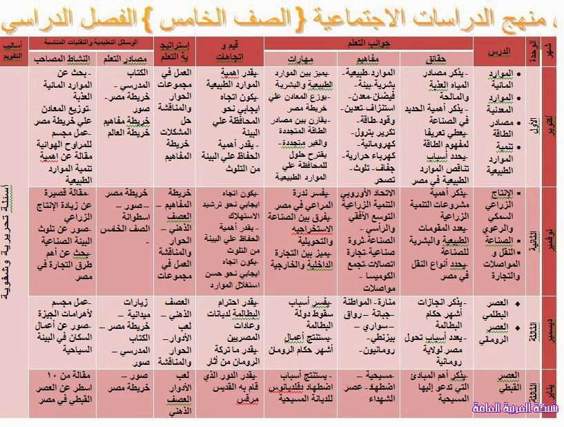 تحليل منهج الدراسات الاجتماعية للصف الخامس الابتدائى المنهاج المصري 138182316921.jpg
