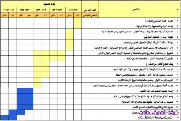البرنامج الزمني لمشروع تحسين الاداء التعليمي لطلاب وطالبات المرحلة الابتدائية 1383240577461.jpg