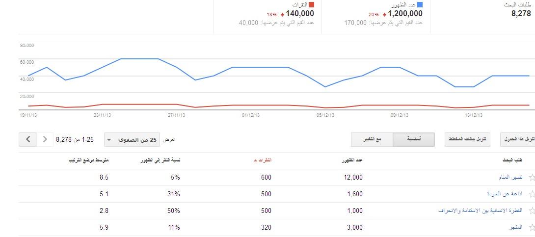 احصائيات منتديات شبكة العربية العامة في غوغل لعام 2013 ( حصري و خاص ) 1387445300961.jpg