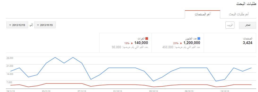احصائيات منتديات شبكة العربية العامة في غوغل لعام 2013 ( حصري و خاص ) 1387445372091.jpg