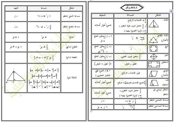 ملخص قوانين الهندسة الفراغية 1393090431121.jpg