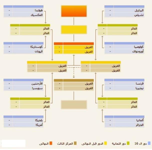منتخبات دور الـ16 والطريق لنهائي المونديال 1403874315041.jpg
