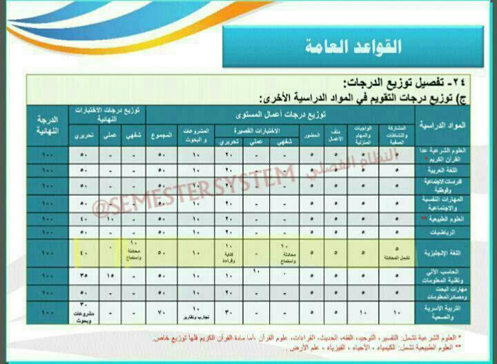 توزيع درجات اللغة الانجليزية في النظام الفصلي 1409598549151.jpeg